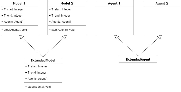 Pic 3. Class diagram for the model that has two parts